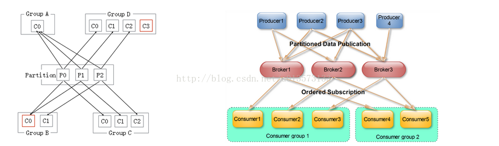 总结kafka的consumer消费能力很低的情况下的处理方案- 人生品味