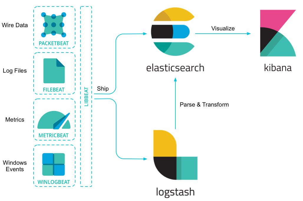 ElsticStake安装之相关Beat(数据采集客户端)安装(三) - 能胜的