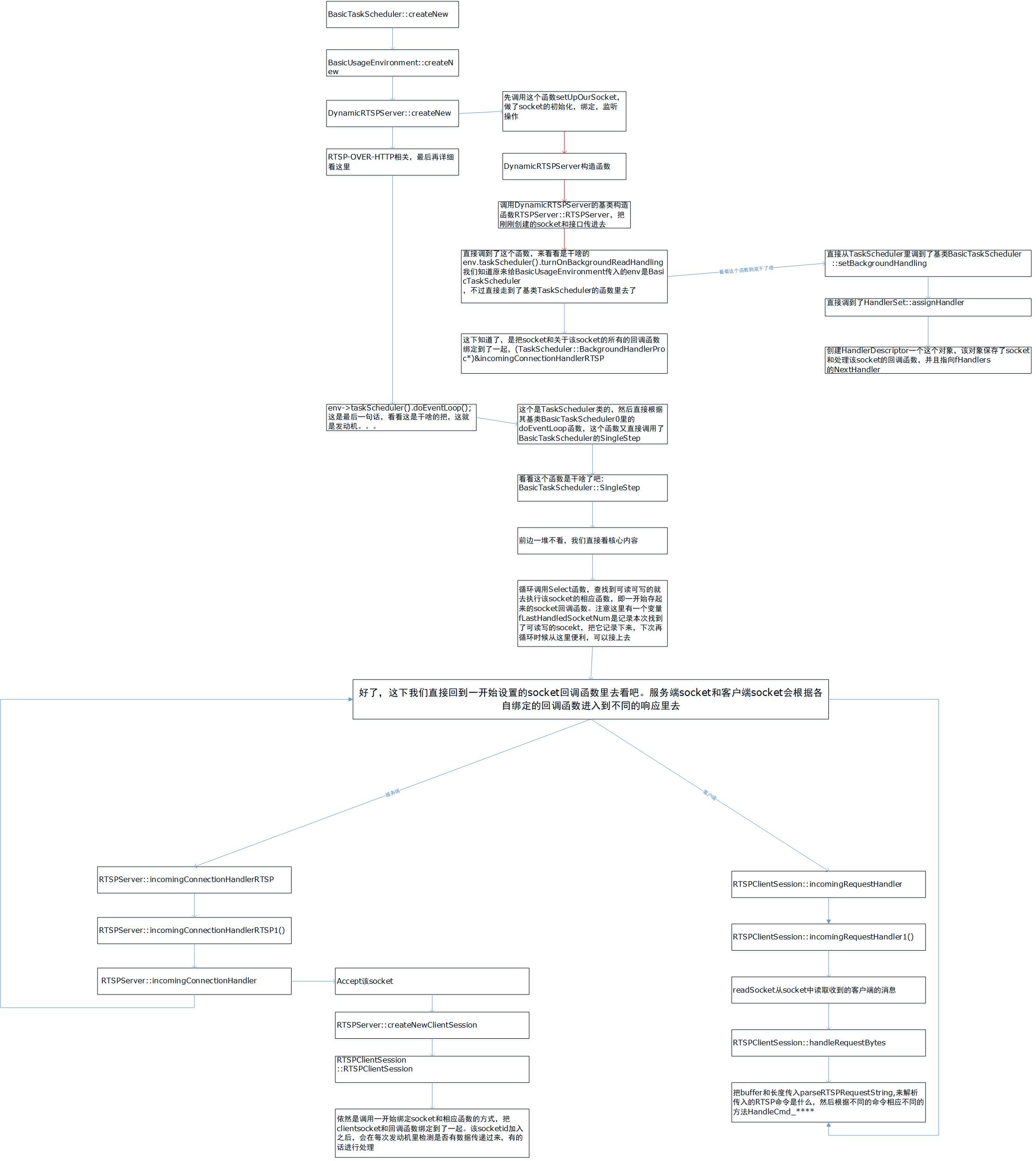 live555 源码分析:RTSPServer 组件结构- WolfCS的个人空间- OSCHINA