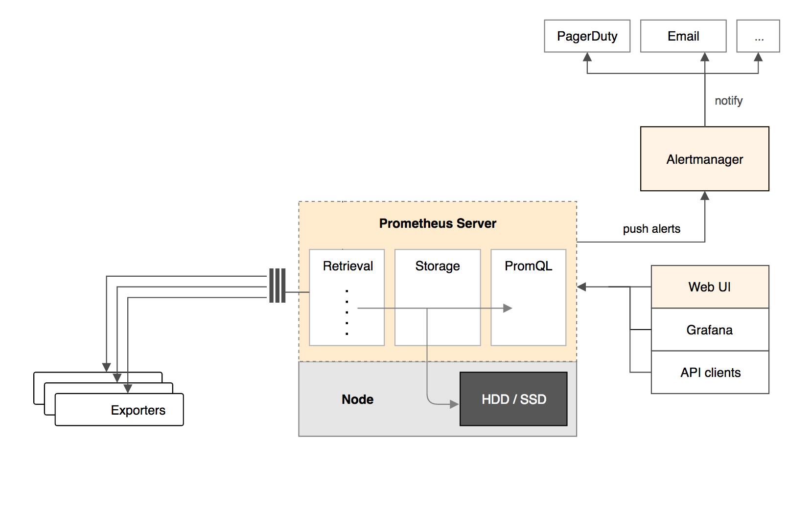 kubernetes监控--Prometheus - lykops运维开发 - OSCHINA