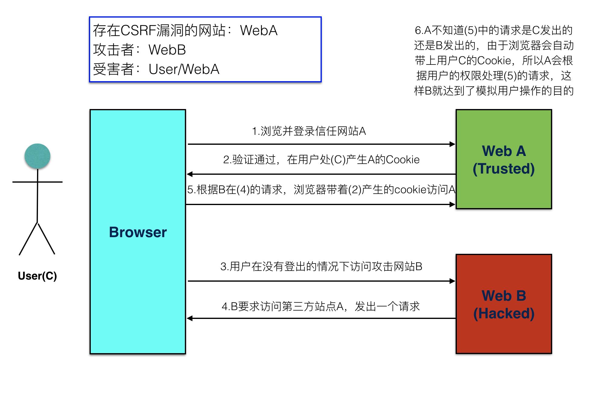 flask-wtf扩展中FormField报错:'csrf_token': ['CSRF token