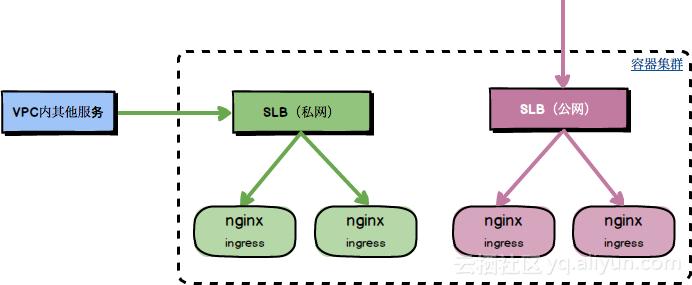 Kubernetes Nginx Ingress Controller源码分析- WaltonWang's
