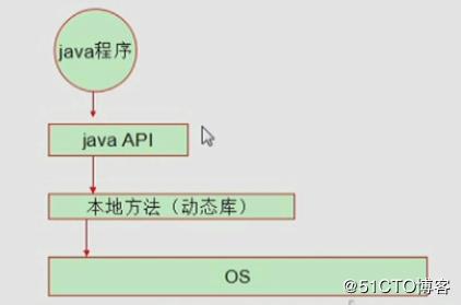 Kafka】- Java 客户端- ZeroneLove的个人空间- OSCHINA
