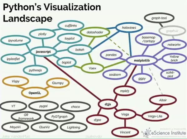 matplotlib绘图基础- bithup的个人空间- OSCHINA