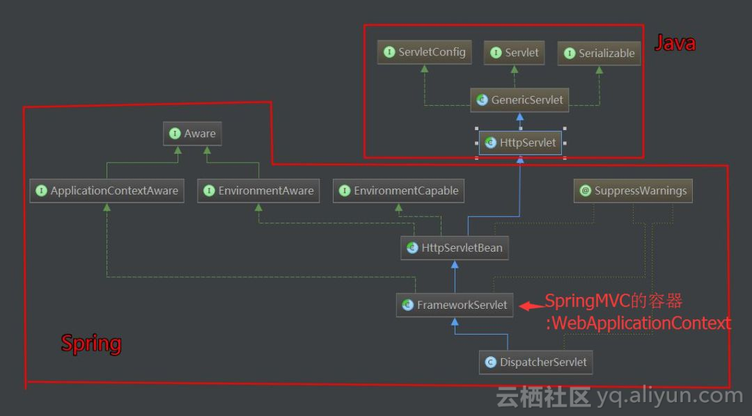 springmvc源码解析之DispatcherServlet一- 天河2018的个人空间