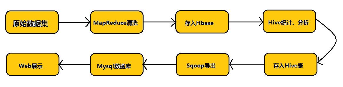 Hive 中的复合数据结构简介以及一些函数的用法说明- leejun2005