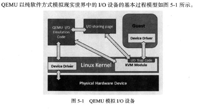 Qemu中PCI设备透传(PCI-Assign)源码分析- LastRitter的个人