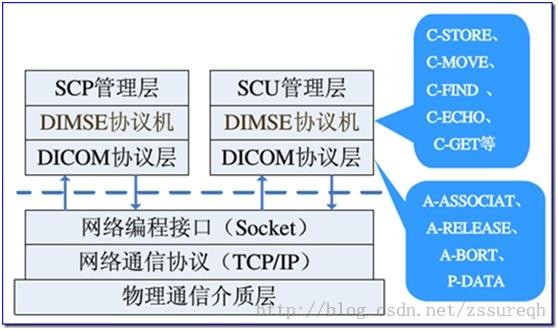 pyDicom基本使用操作dicom文件- woshixin的个人空间- OSCHINA