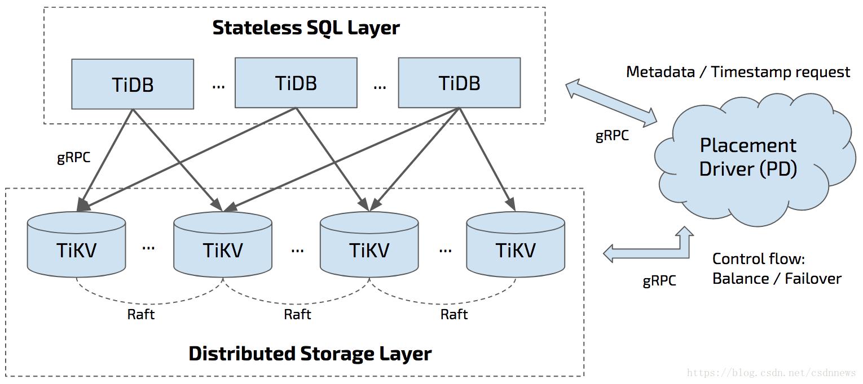 干货| TiDB Operator实践- 京东云技术新知的个人空间- OSCHINA