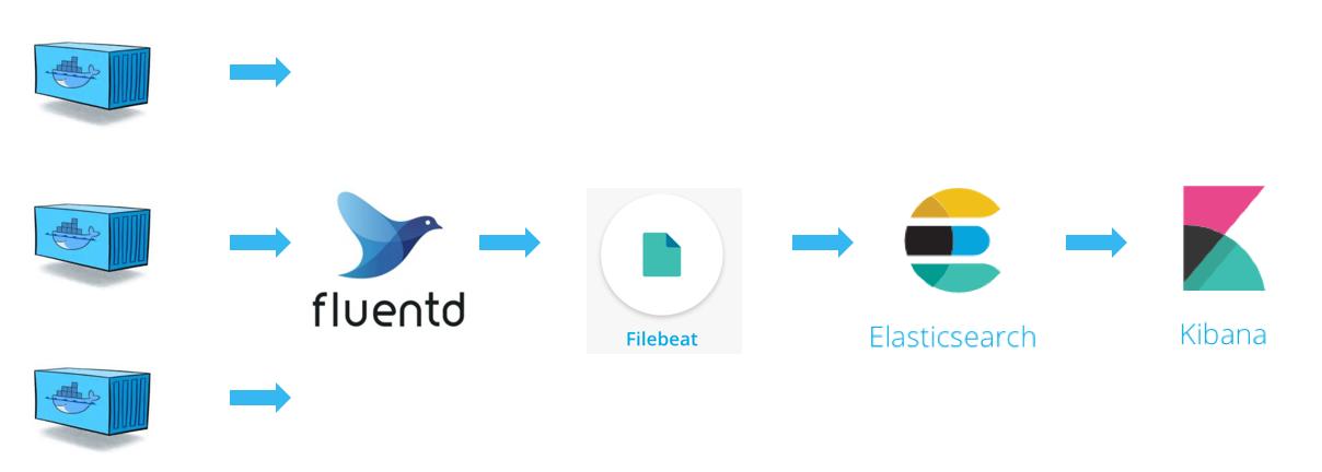 转:日志收集器Filebeat详解- 诺岚的个人空间- OSCHINA