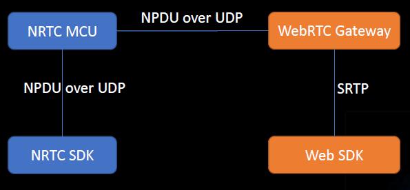 PjSIP作为SIP信令和WebRTC整合使用的方案- 行者无疆在杭州的个人