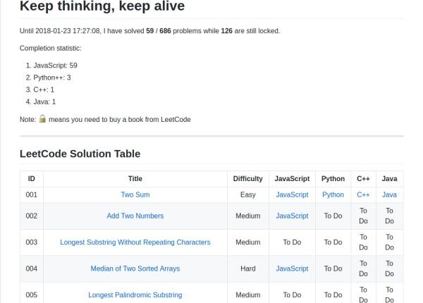 LeetCode Question Difficulty Distribution : Sheet1 - 哭你吃
